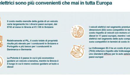La rivincita dell'auto elettrica: in Europa conviene di più. Italia compresa
